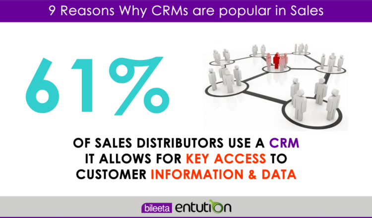 9 Reasons Why CRMs are popular in Sales - 001