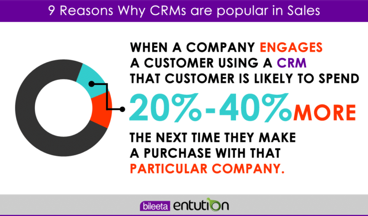 9 Reasons Why CRMs are popular in Sales - 006