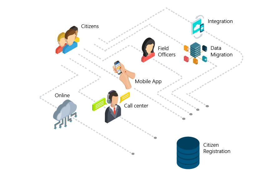 Entution Vesta Citizen Registration Mechanism