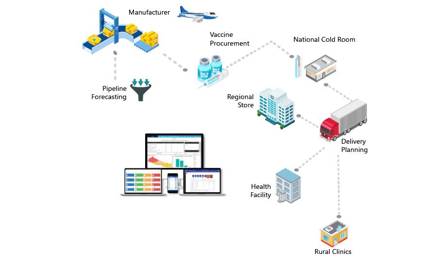 Entution Vesta Logistic Management