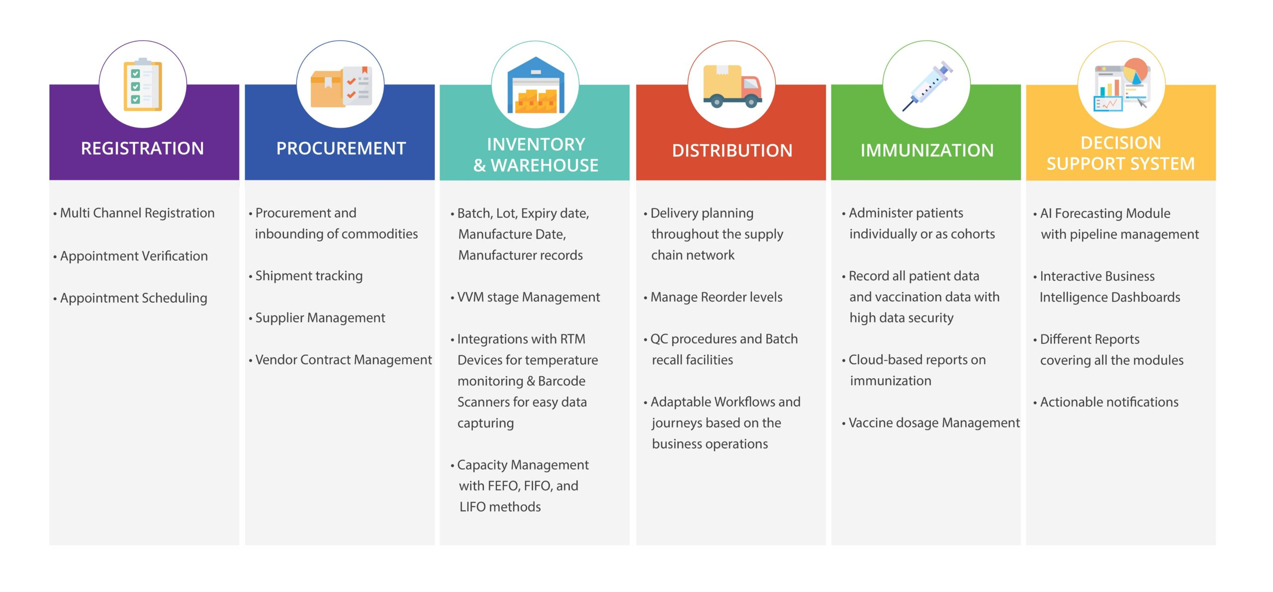 Features of Vaccine information management system and Logistics Management - Entution Vesta