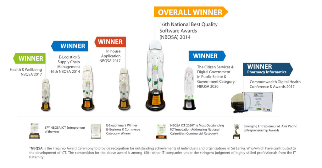 Bileeta's Awards