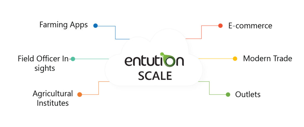 Agro Management System - SCALE by Entution