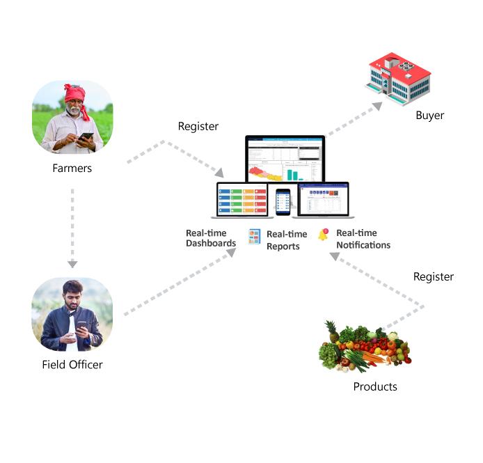 Entution Farmer Empowerment solution