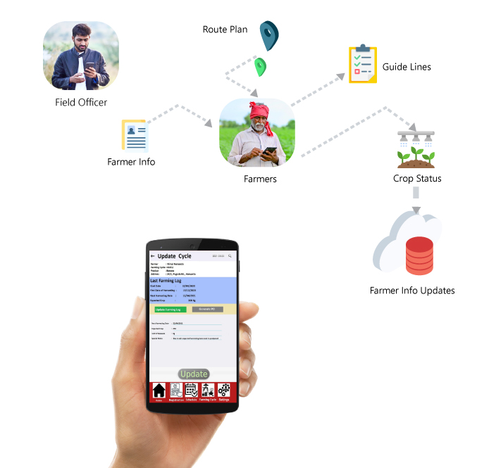 field officer enablement - Agri Management software
