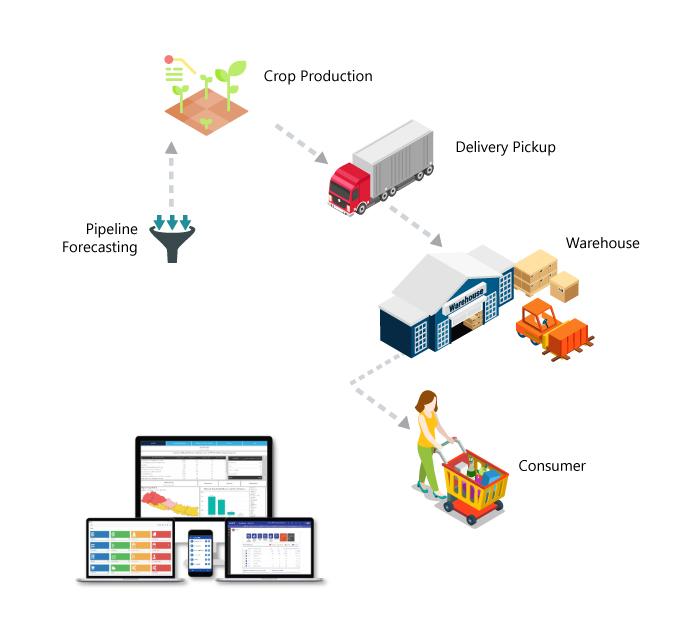 Entution ERP Logistics Management solution